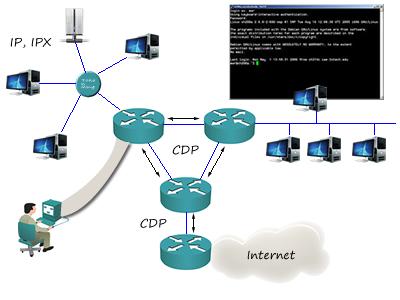 Quebrando a senha de um Roteador Cisco (reset de senha)
