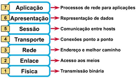modelo de referência osi