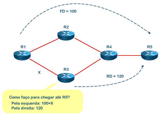 Protocolo EIGRP - Curso CCNA