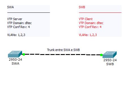 VTP - Curso CCNA