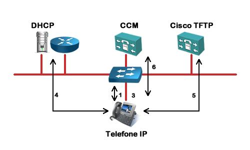 Processo de Boot Telefone IP Cisco