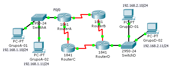 Topologia ACL IP Padrão - CCNA