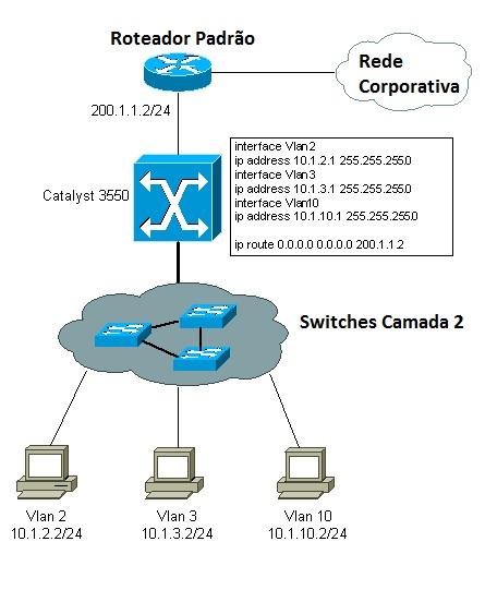 Roteamento entre VLAN em Switch L3