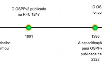 Cronologia OSPF - Curso CCNA
