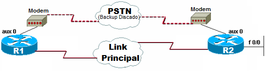 Backup Discado via Auxiliar
