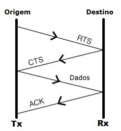 CSMA/CA - sinalização CTS-RTS