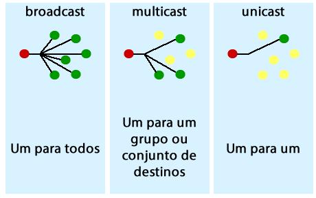 endereço MAC de Unicast, Multicas e Broadcast