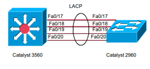 Etherchannel LACP