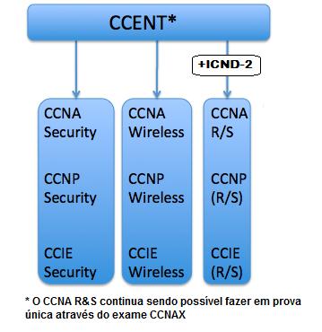 CCNA ICND-1 CCENT ICND-2