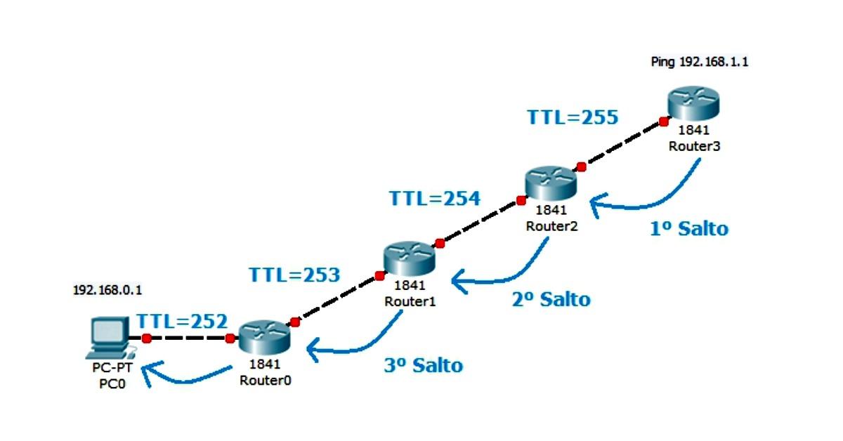 ICMP - TTL