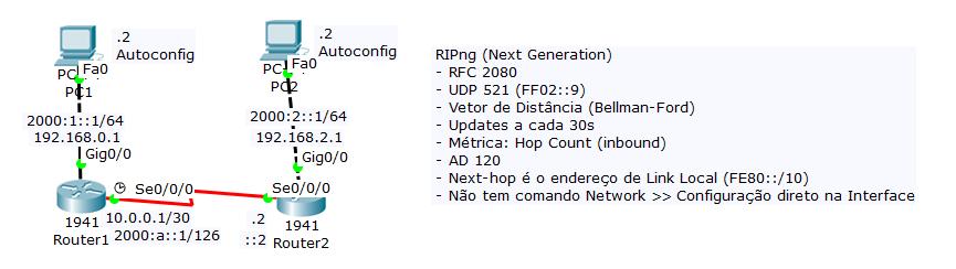 RIPng Roteamento IPv6 Cisco