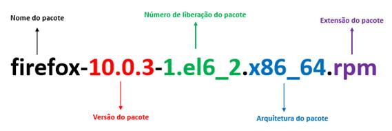 LPIC-1: Gerenciando Pacotes do Linux com RPM e YUM | DlteC